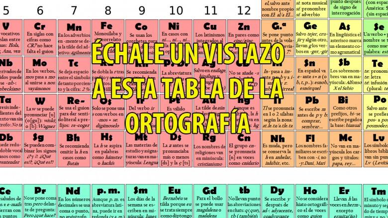 Tabla peridica de la ortografa la tabla peridica de la ortografa urtaz Choice Image